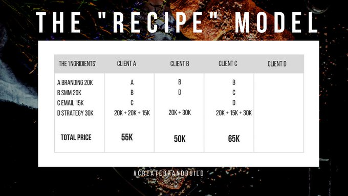 Chart showing recipe for pricing